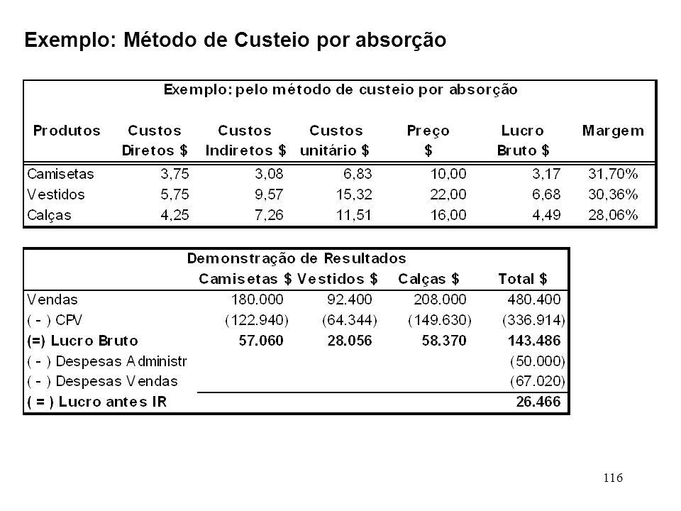 Exemplo: Método de Custeio por absorção
