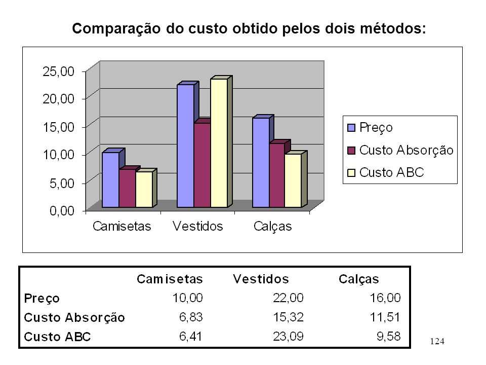 Comparação do custo obtido pelos dois métodos: