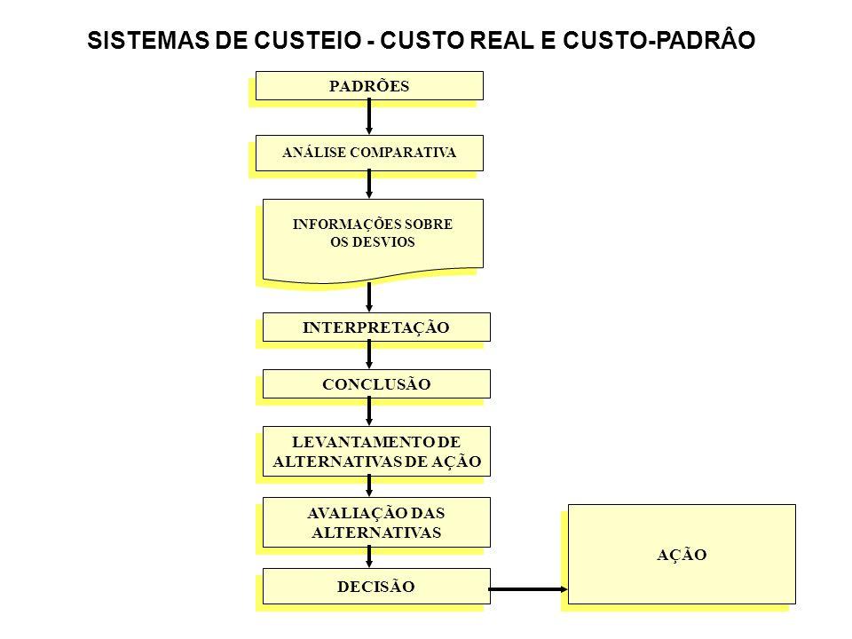 SISTEMAS DE CUSTEIO - CUSTO REAL E CUSTO-PADRÂO