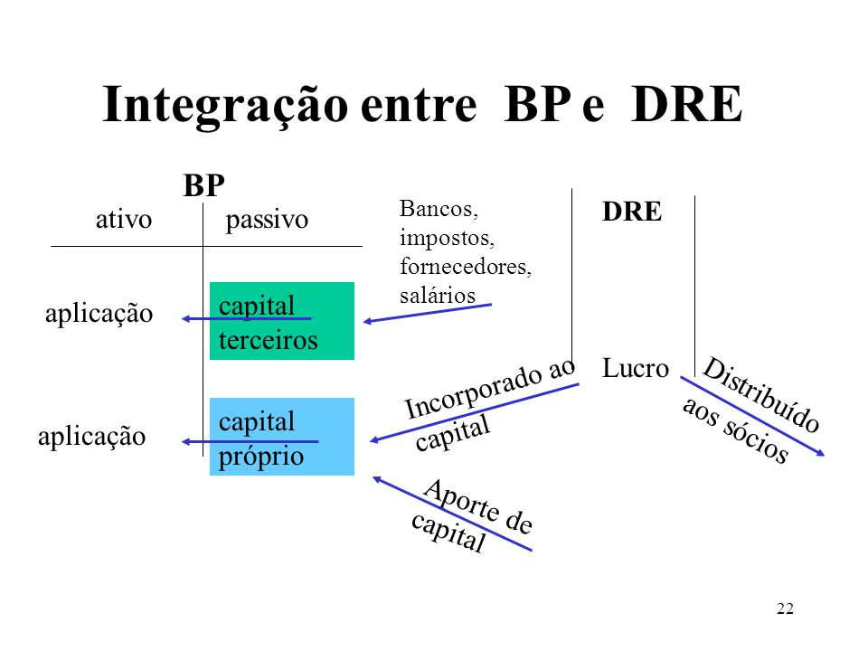 Integração entre BP e DRE