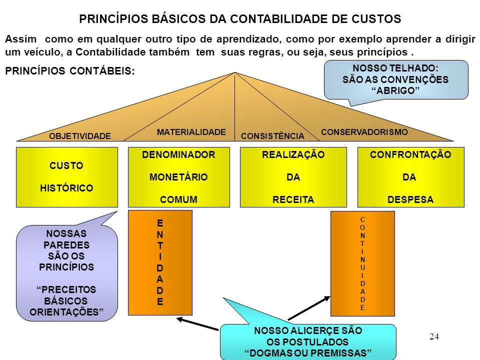 PRINCÍPIOS BÁSICOS DA CONTABILIDADE DE CUSTOS