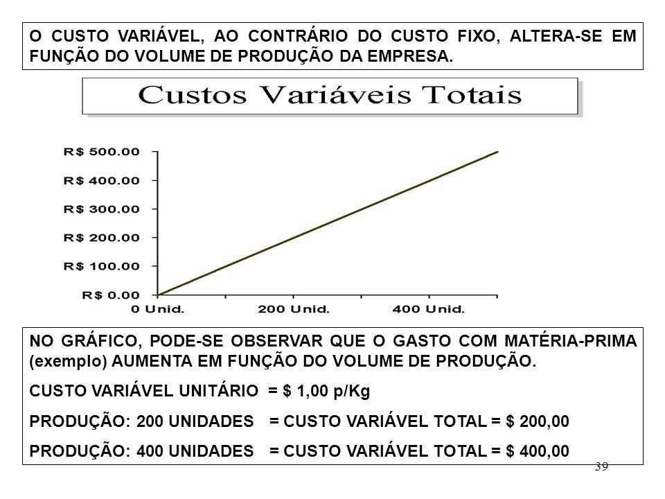 O CUSTO VARIÁVEL, AO CONTRÁRIO DO CUSTO FIXO, ALTERA-SE EM FUNÇÃO DO VOLUME DE PRODUÇÃO DA EMPRESA.