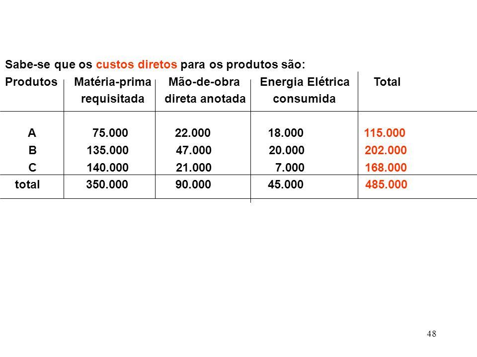 Sabe-se que os custos diretos para os produtos são: