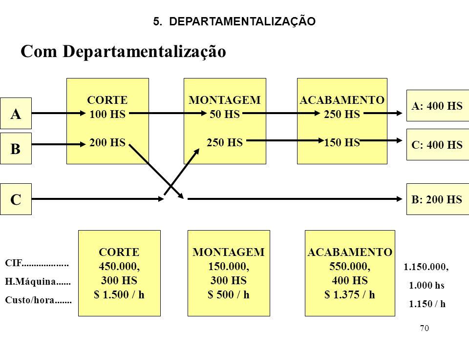 Com Departamentalização
