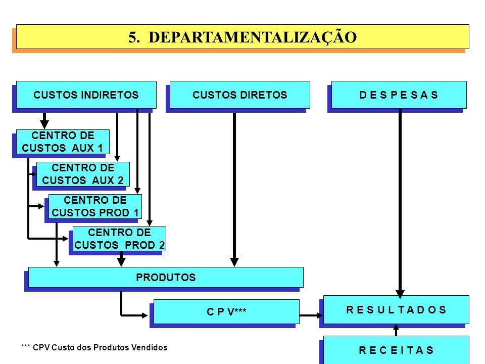 5. DEPARTAMENTALIZAÇÃO CUSTOS INDIRETOS CUSTOS DIRETOS D E S P E S A S