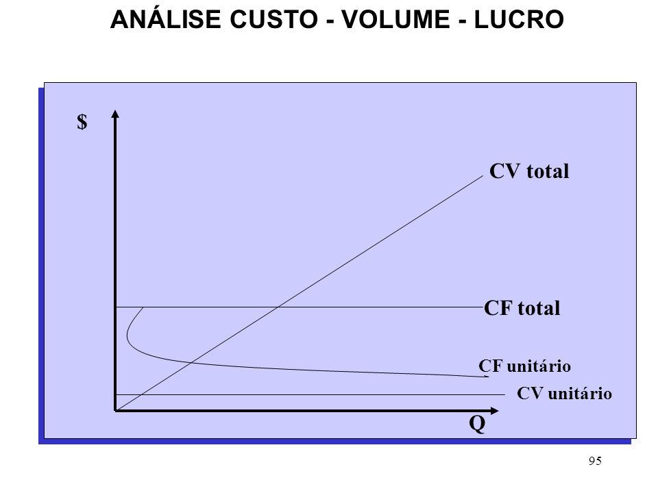 ANÁLISE CUSTO - VOLUME - LUCRO