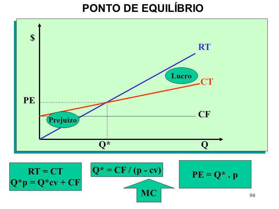 PONTO DE EQUILÍBRIO $ RT CT PE CF Q* Q PE = Q* . p RT = CT