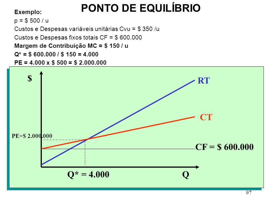 PONTO DE EQUILÍBRIO $ RT CT CF = $ 600.000 Q* = 4.000 Q Exemplo: