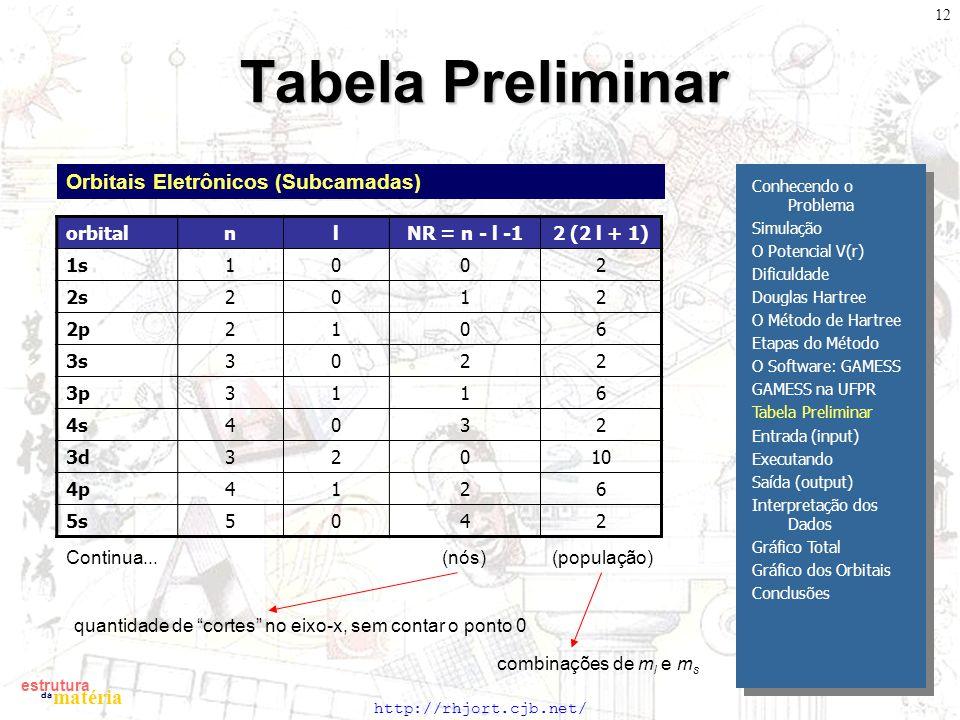 Tabela Preliminar Orbitais Eletrônicos (Subcamadas) orbital n l