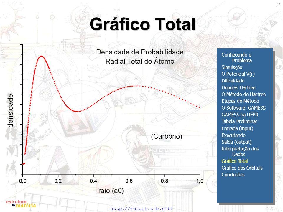 Gráfico Total (Carbono) Conhecendo o Problema Simulação