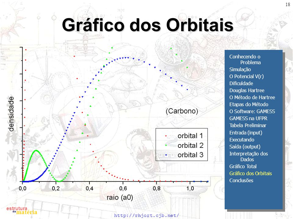 Gráfico dos Orbitais (Carbono) Conhecendo o Problema Simulação