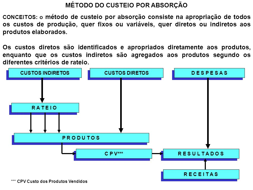 MÉTODO DO CUSTEIO POR ABSORÇÃO