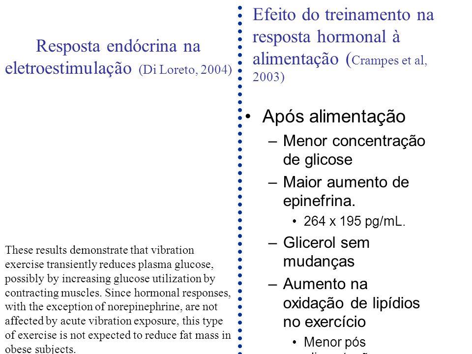 Resposta endócrina na eletroestimulação (Di Loreto, 2004)