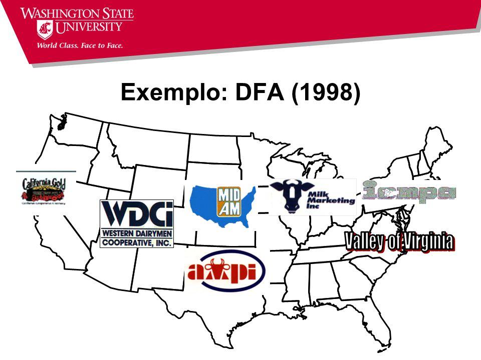 Exemplo: DFA (1998) Valley of Virginia