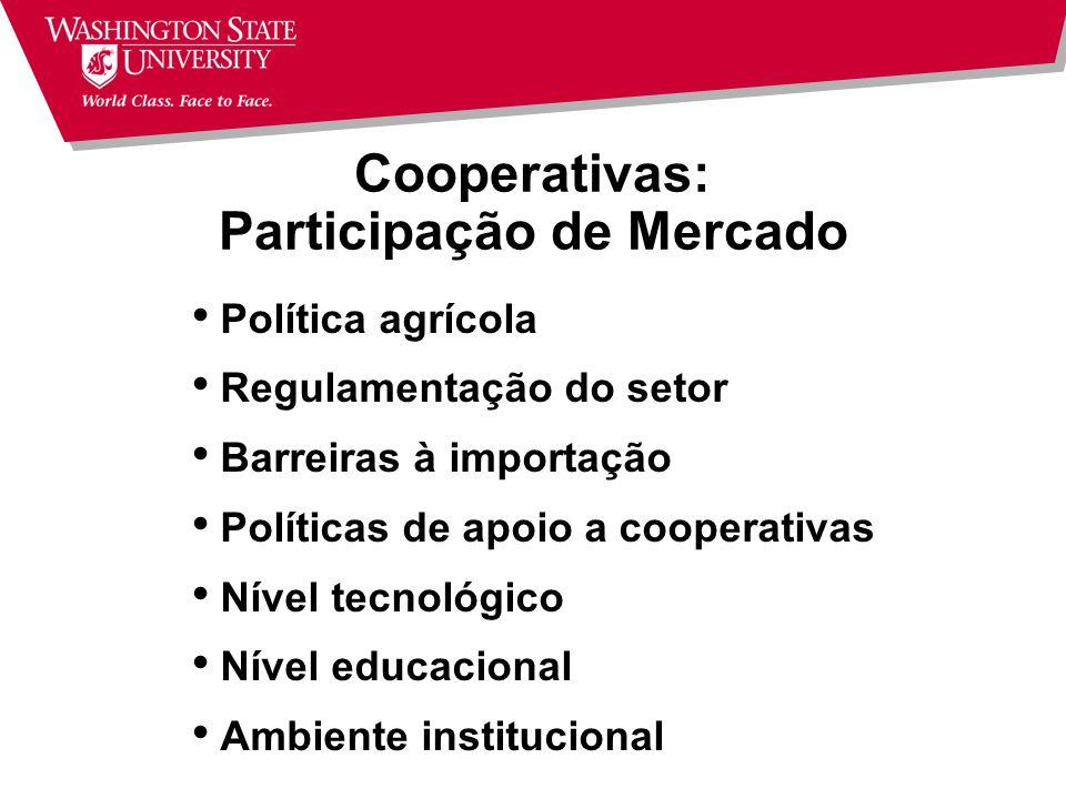 Cooperativas: Participação de Mercado