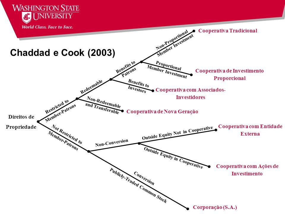 Chaddad e Cook (2003) Cooperativa Tradicional