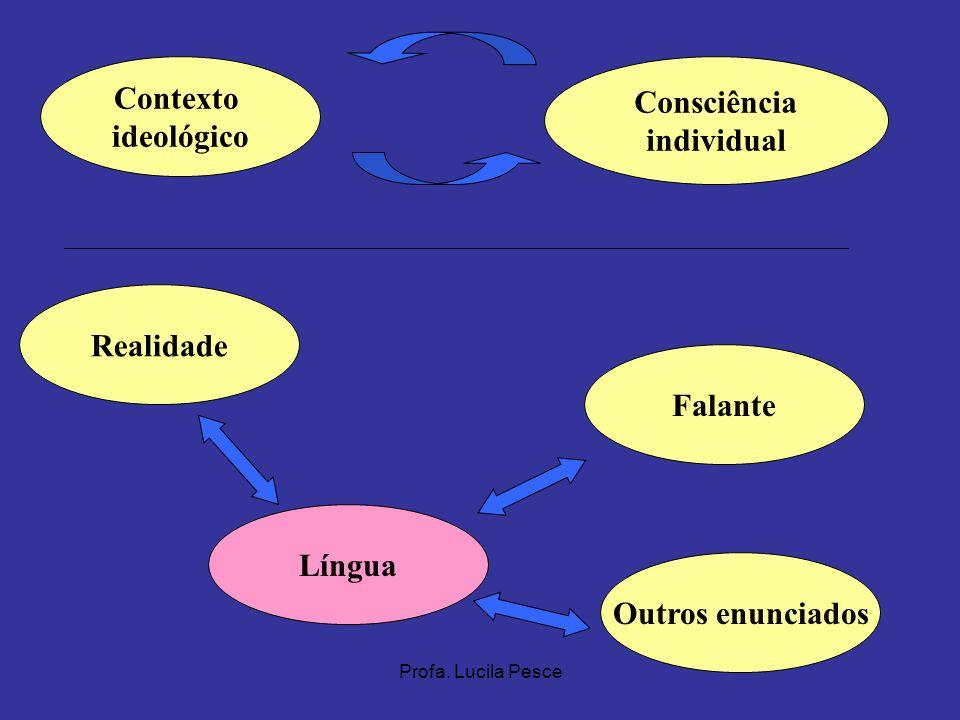 Contexto Consciência ideológico individual Realidade Falante Língua