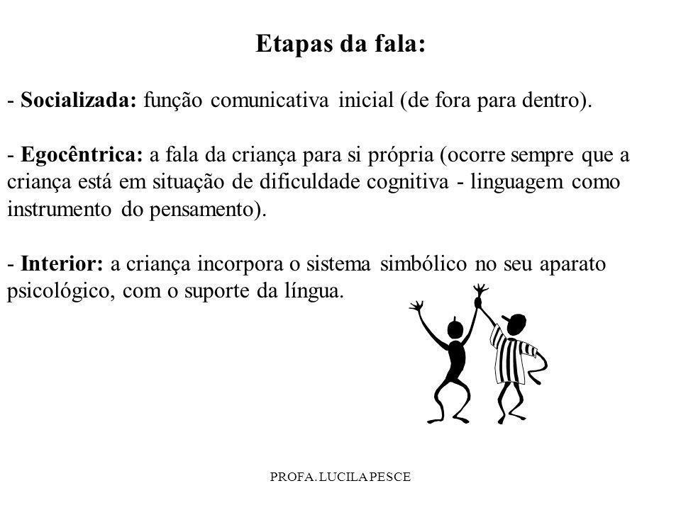 Etapas da fala: - Socializada: função comunicativa inicial (de fora para dentro).