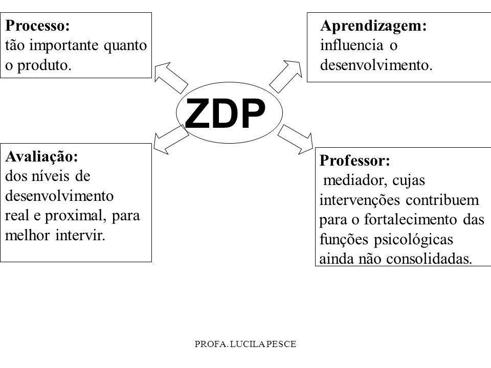ZDP Processo: tão importante quanto o produto. Aprendizagem: