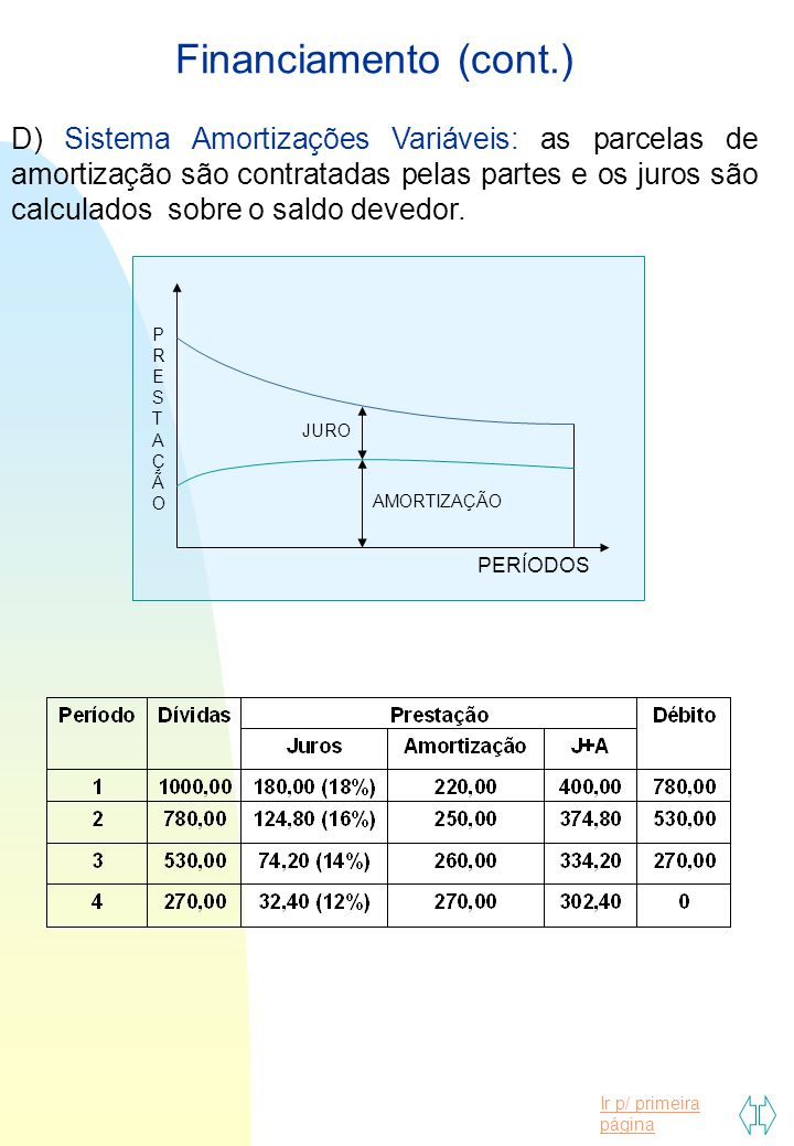 Financiamento (cont.)