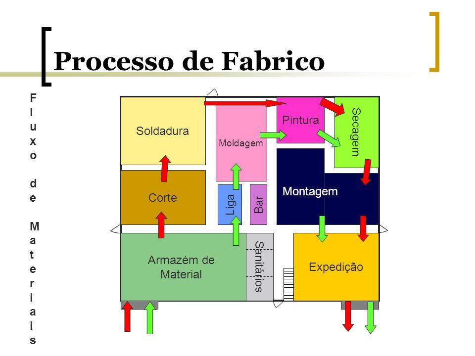 Processo de Fabrico Fluxo de Materiais Secagem Pintura Soldadura Corte