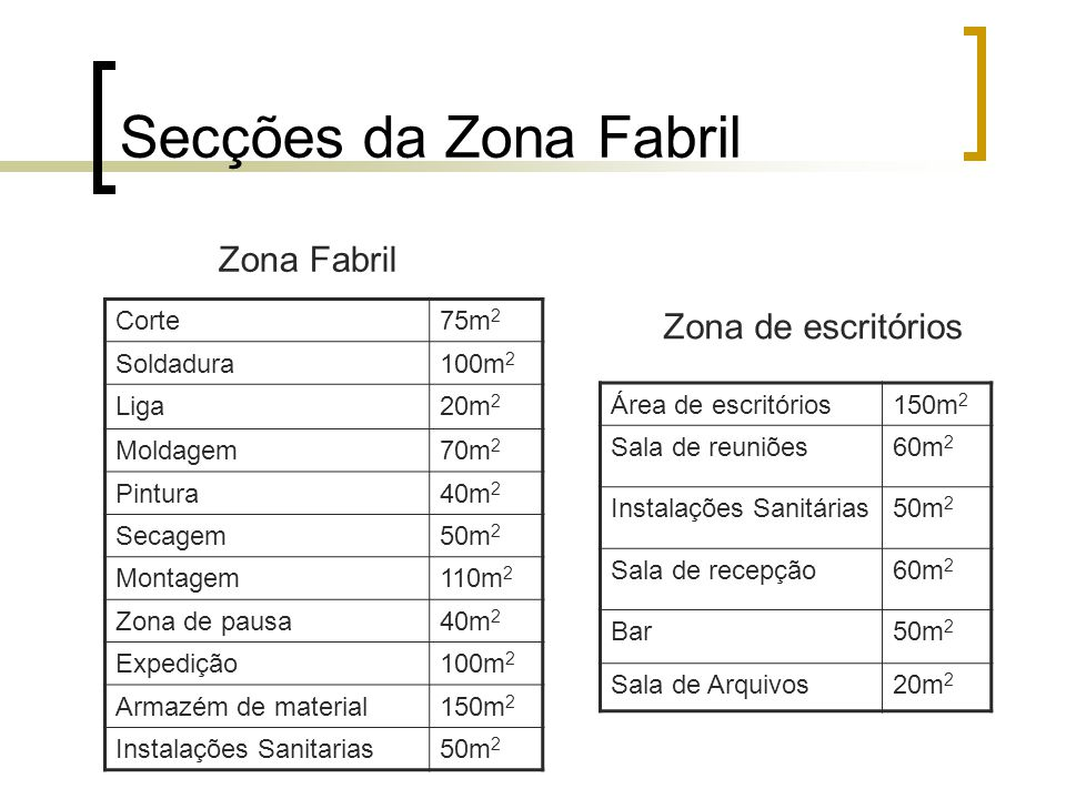 Secções da Zona Fabril Zona Fabril Zona de escritórios Corte 75m2