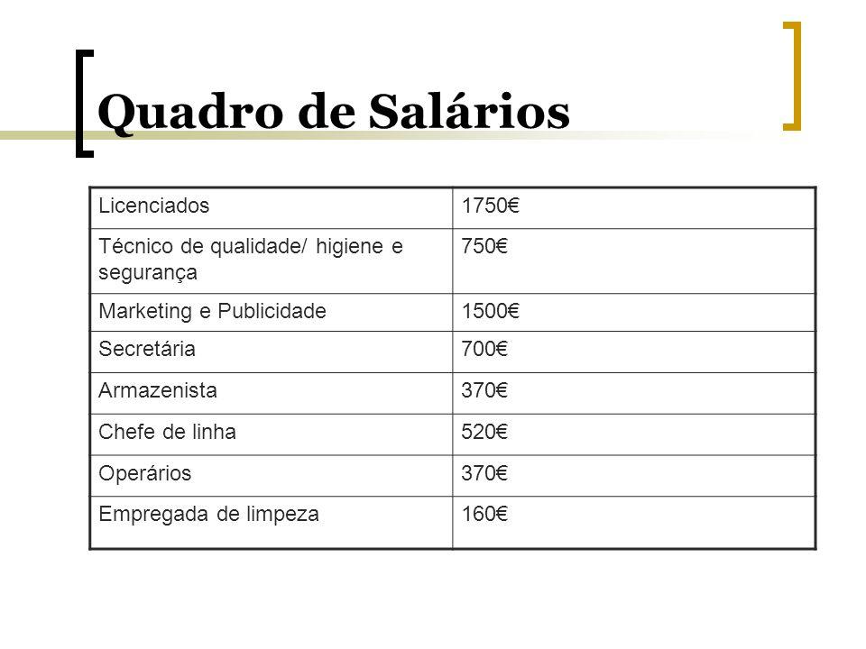 Quadro de Salários Licenciados 1750€