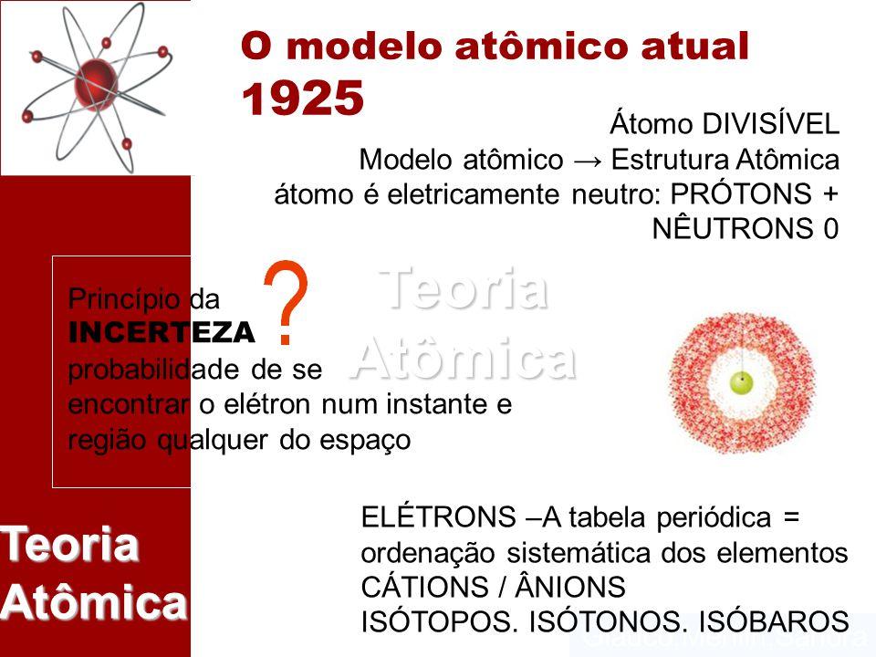 O modelo atômico atual 1925 Átomo DIVISÍVEL