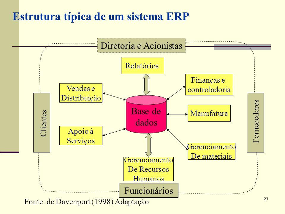Diretoria e Acionistas
