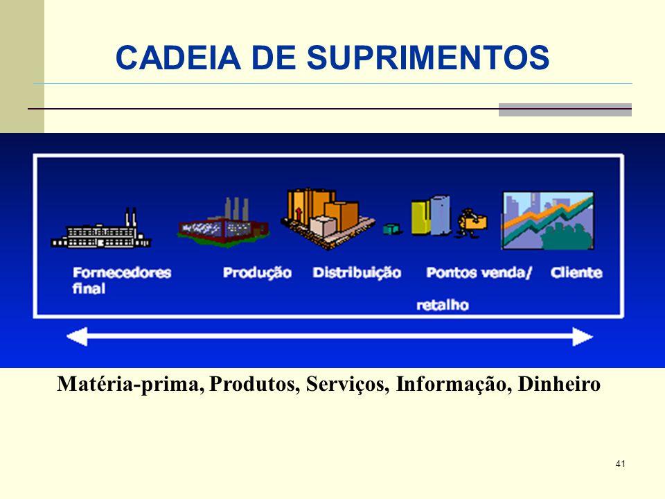 CADEIA DE SUPRIMENTOS Matéria-prima, Produtos, Serviços, Informação, Dinheiro