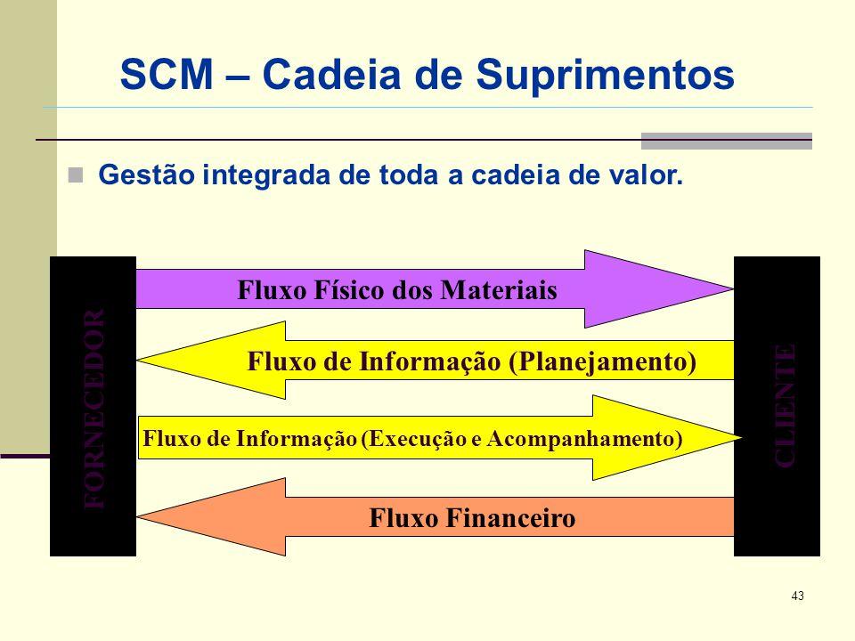 SCM – Cadeia de Suprimentos
