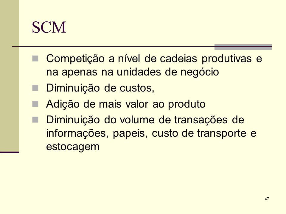 SCM Competição a nível de cadeias produtivas e na apenas na unidades de negócio. Diminuição de custos,