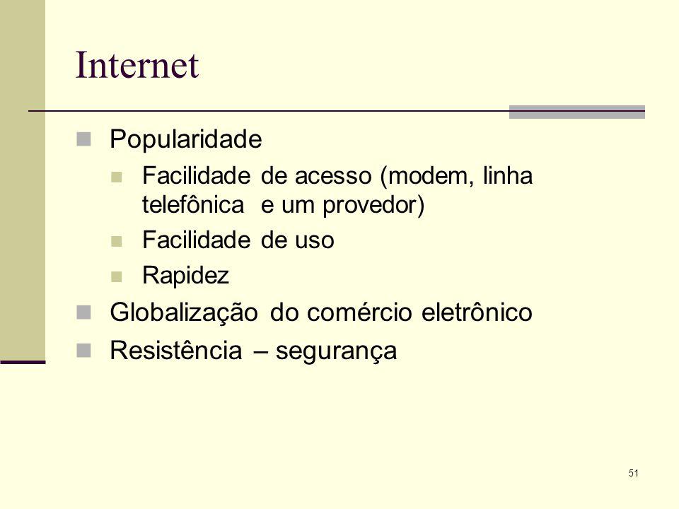 Internet Popularidade Globalização do comércio eletrônico