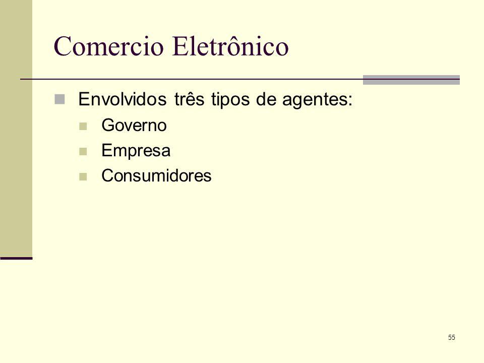 Comercio Eletrônico Envolvidos três tipos de agentes: Governo Empresa