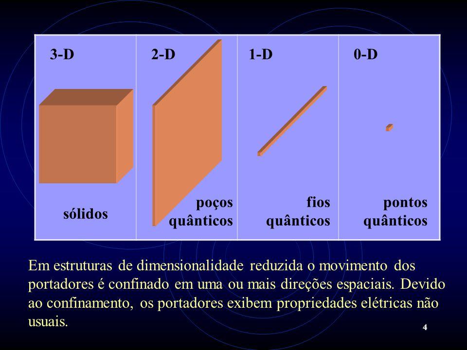 3-D 2-D. 1-D. 0-D. sólidos. poços quânticos. fios quânticos. pontos quânticos.