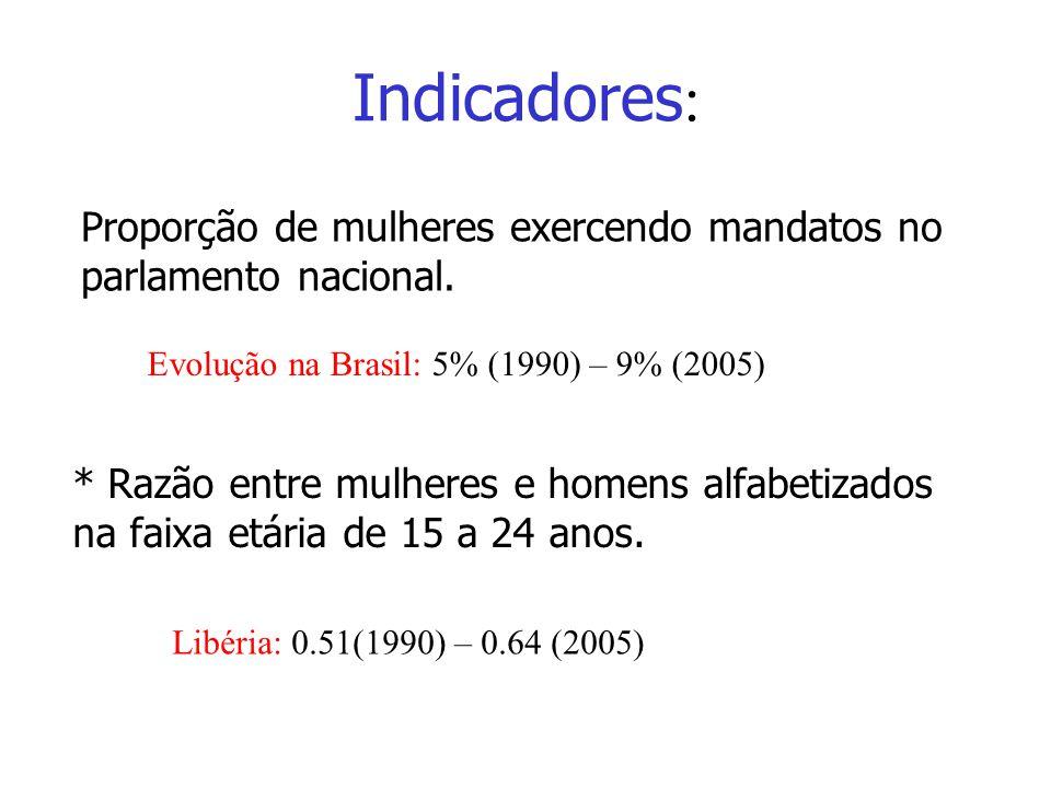 Indicadores Indicadores: Proporção de mulheres exercendo mandatos no parlamento nacional. Evolução na Brasil: 5% (1990) – 9% (2005)