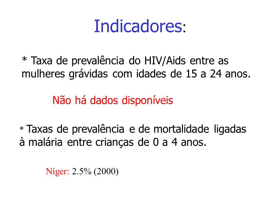 Indicadores: Indicadores. * Taxa de prevalência do HIV/Aids entre as mulheres grávidas com idades de 15 a 24 anos.