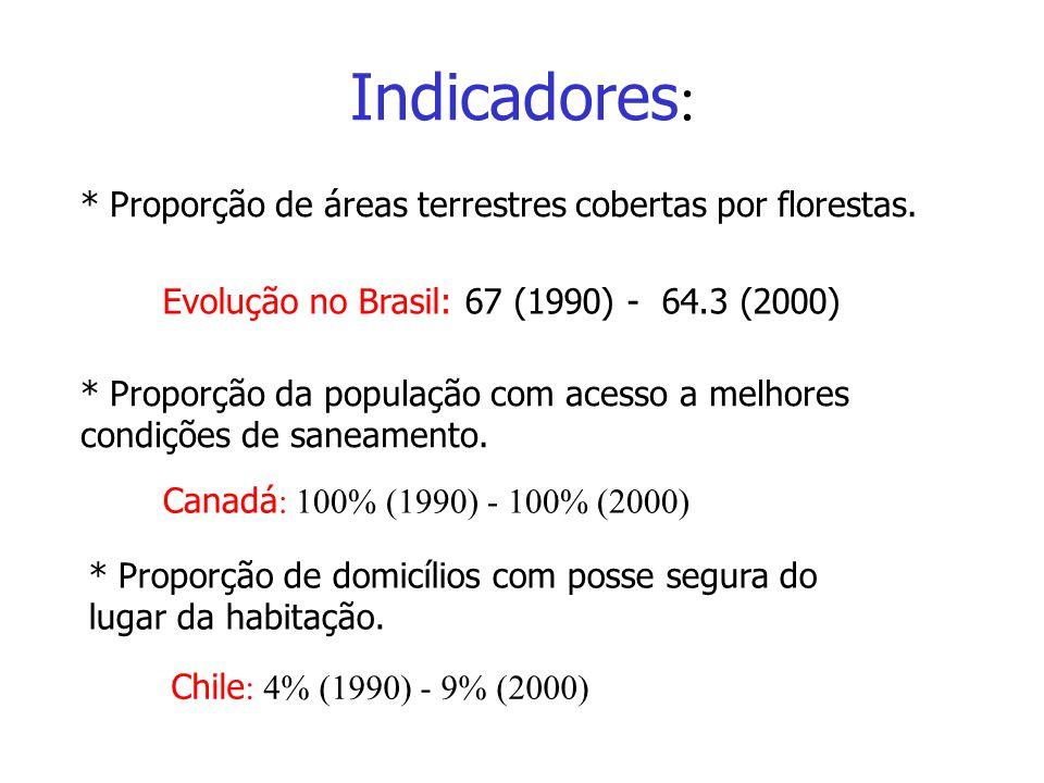 Indicadores: * Proporção de áreas terrestres cobertas por florestas.