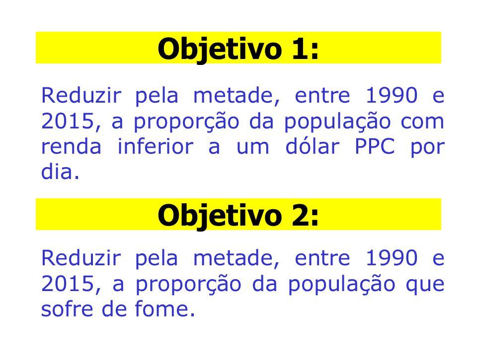 Objetivo 1: Reduzir pela metade, entre 1990 e 2015, a proporção da população com renda inferior a um dólar PPC por dia.