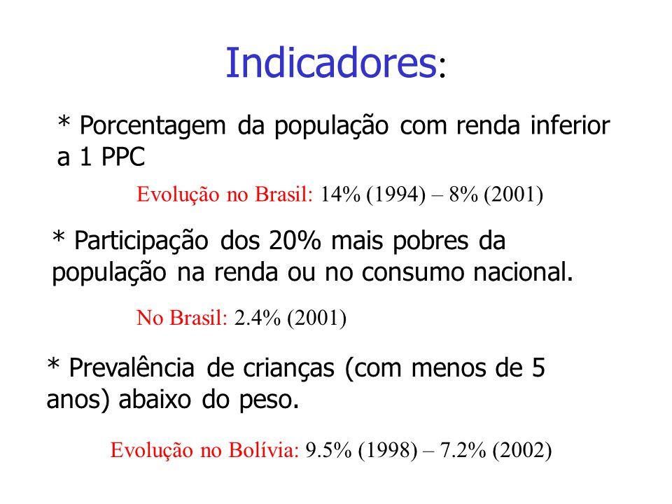 Indicadores: * Porcentagem da população com renda inferior a 1 PPC