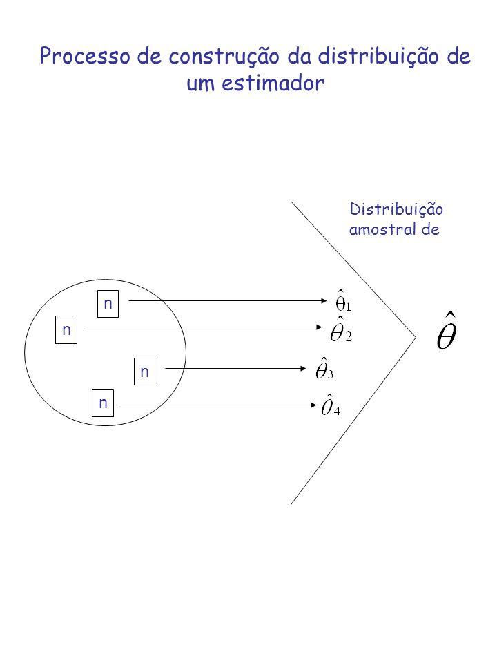 Processo de construção da distribuição de um estimador