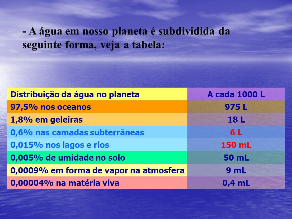 - A água em nosso planeta é subdividida da seguinte forma, veja a tabela: