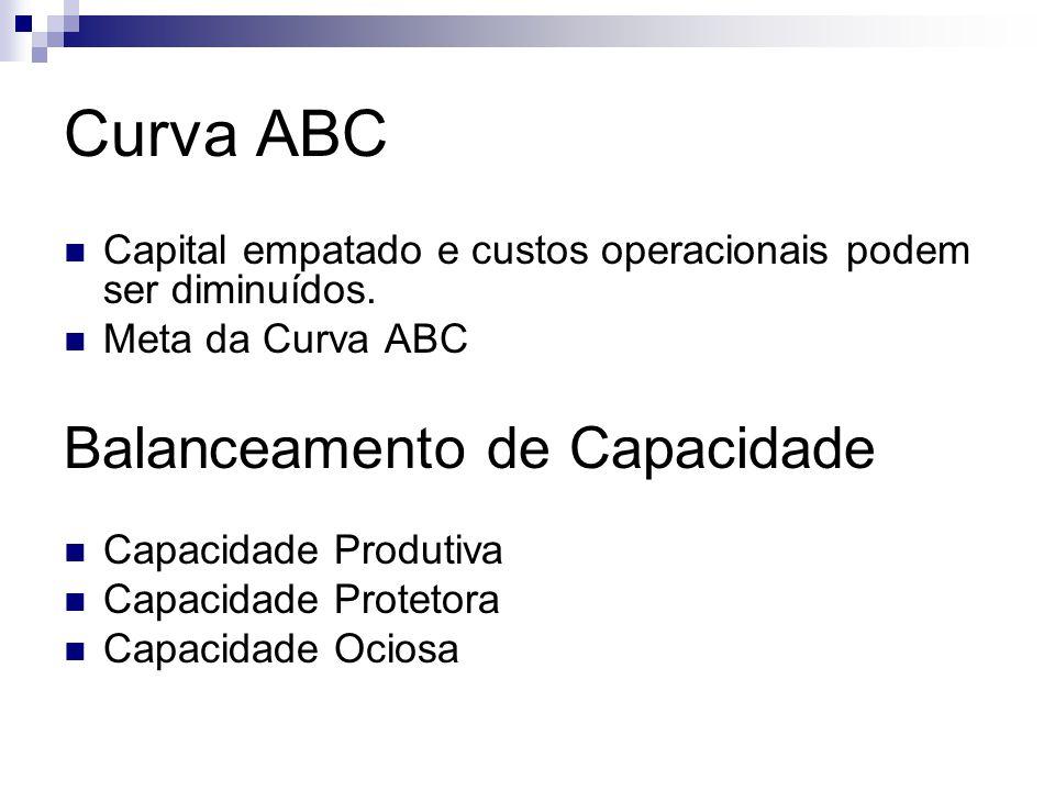 Curva ABC Balanceamento de Capacidade