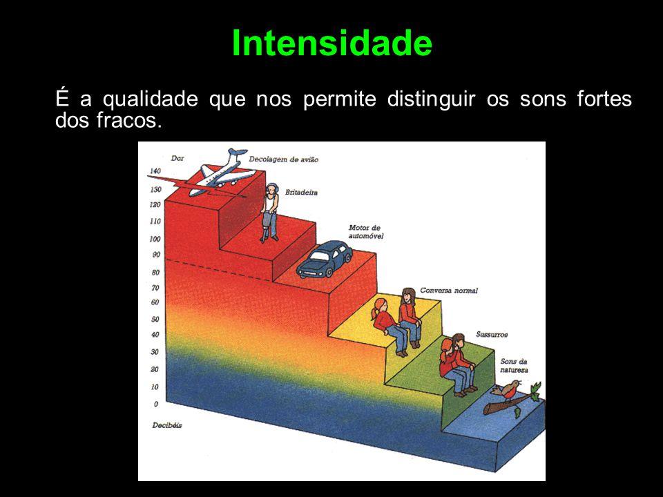 Intensidade É a qualidade que nos permite distinguir os sons fortes dos fracos.