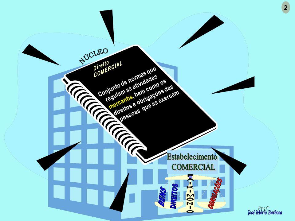 Direito COMERCIAL Estabelecimento COMERCIAL 2 NÚCLEO
