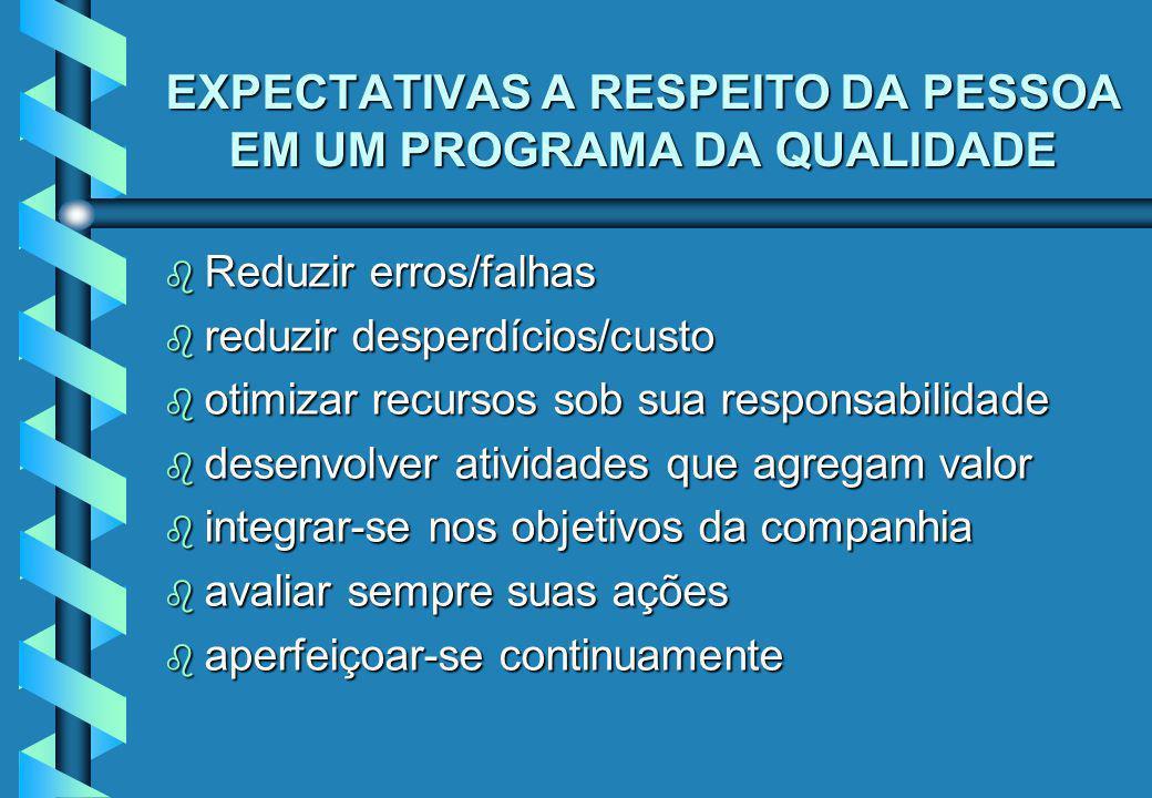 EXPECTATIVAS A RESPEITO DA PESSOA EM UM PROGRAMA DA QUALIDADE