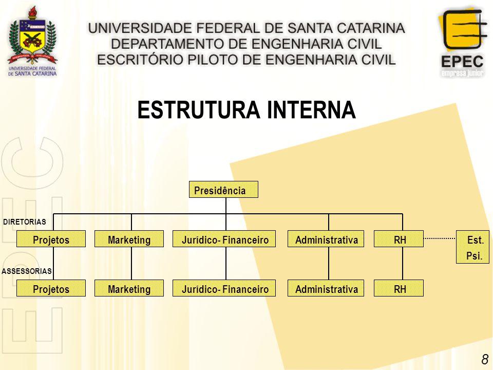 ESTRUTURA INTERNA 8 Presidência Projetos Marketing
