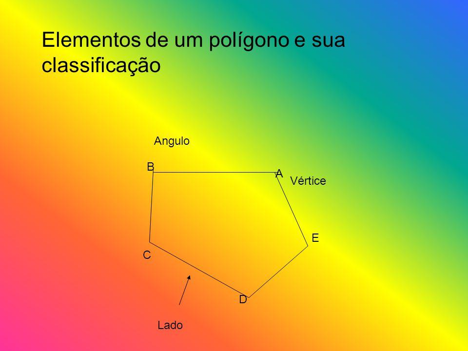 Elementos de um polígono e sua classificação