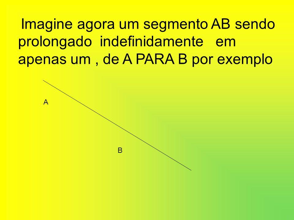 Imagine agora um segmento AB sendo prolongado indefinidamente em apenas um , de A PARA B por exemplo