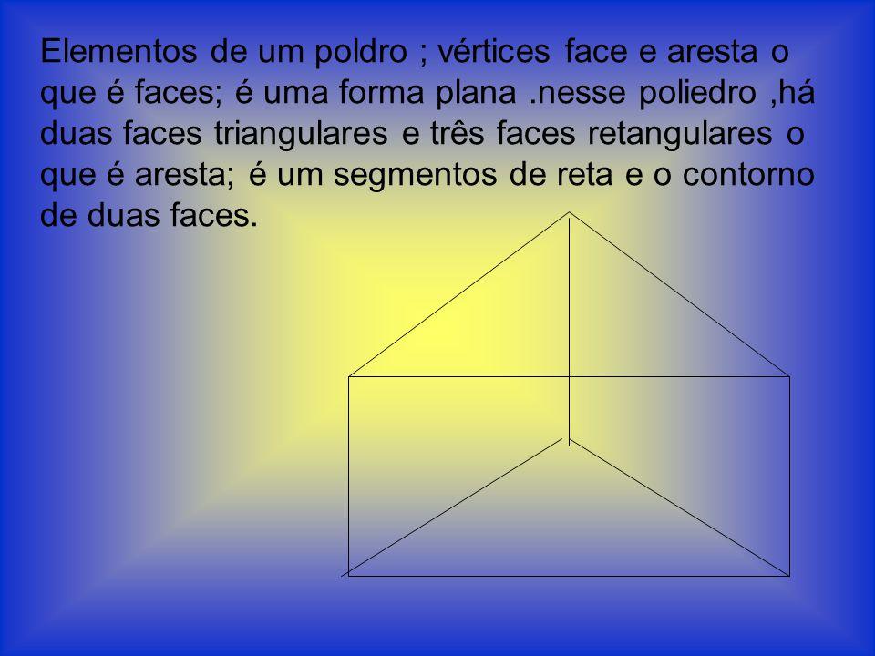 Elementos de um poldro ; vértices face e aresta o que é faces; é uma forma plana .nesse poliedro ,há duas faces triangulares e três faces retangulares o que é aresta; é um segmentos de reta e o contorno de duas faces.